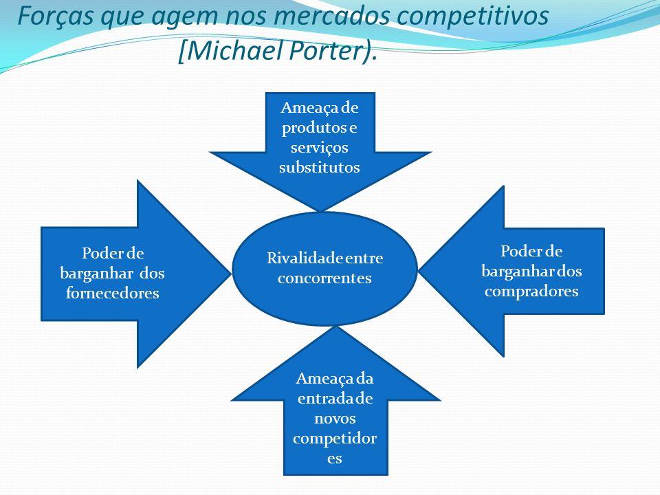 Forças que agem nos mercados competitivos [Michael Porter).